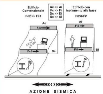 isolamento sismico