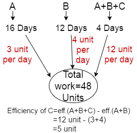 Time and Work Problem Shortcut Tricks for Bank SSC Railway Exam