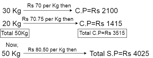 profit and loss formulas
