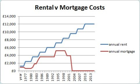 housing costs 40 years
