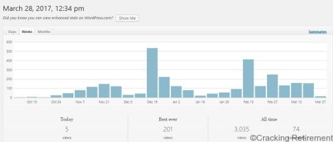 Cracking Retirement page views