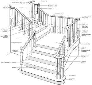 Understanding Stair Parts | Craftwood Products for
