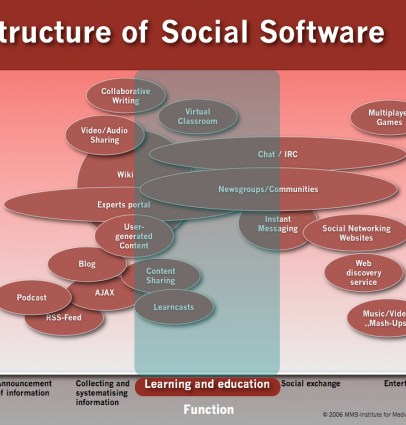 mmb_matrix_socialsoftware_20061