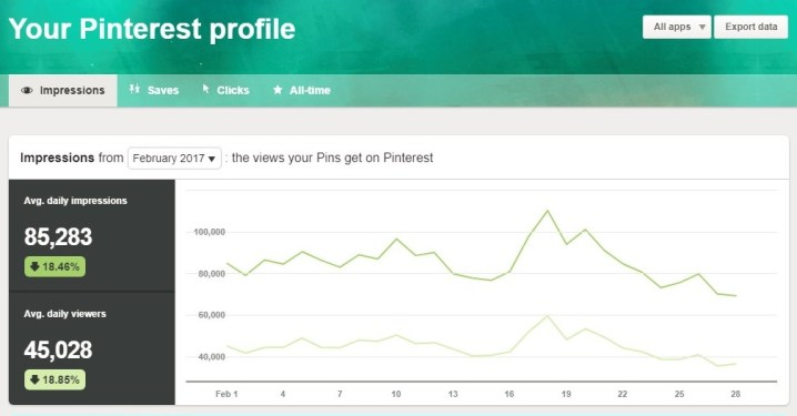 Pinterest stats with Tailwind