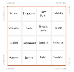 Klout Style Chart