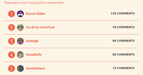 2015 Top 5 Active Commenters