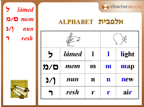 Our First Hebrew Letters