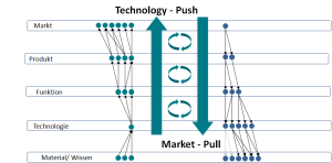 Technology push_ market pull