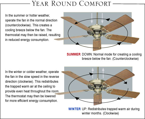 Ceiling fan rotation direction for cooling boatylicious ceiling fans in winter which way should fan rotate aloadofball Gallery