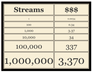 Dollar Value of Streams on Spotify