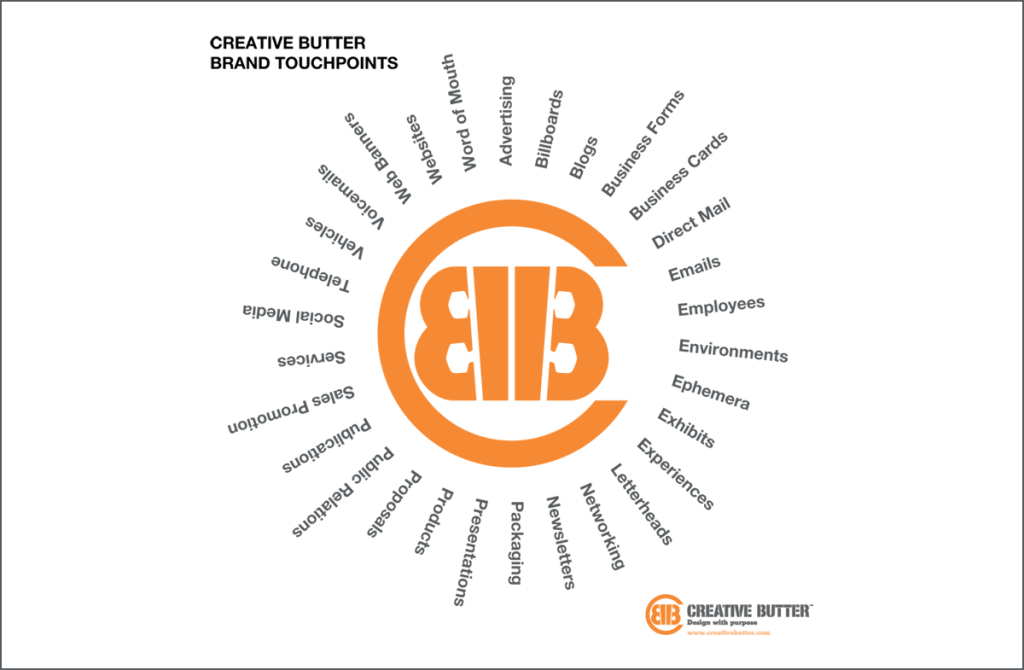 Creative Butter Brand Touchpoints Wheel