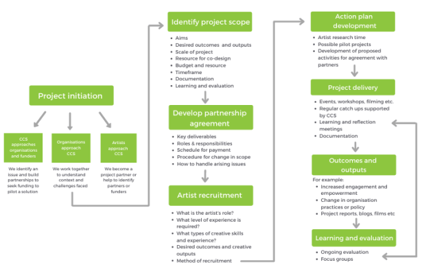 culture/SHIFT methodology published