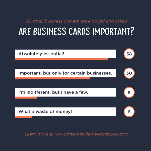 Do business cards still matter in the digital age the results clearly show that business cards arent obsolete yet a majority of people believe you should have a business card no matter what colourmoves