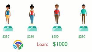 L-Pesa – Group Loans