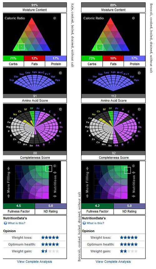 Comparativa nutricional entre la col rizada (kale) y el brócoli - Datos de nutritiondata.self.com