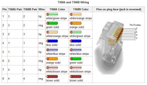 RJ45 T568A and T568B Wire Diagram – Creative IT Resources
