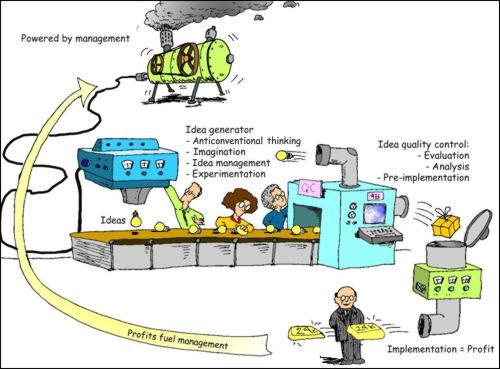 the corporate innovation machine strategy