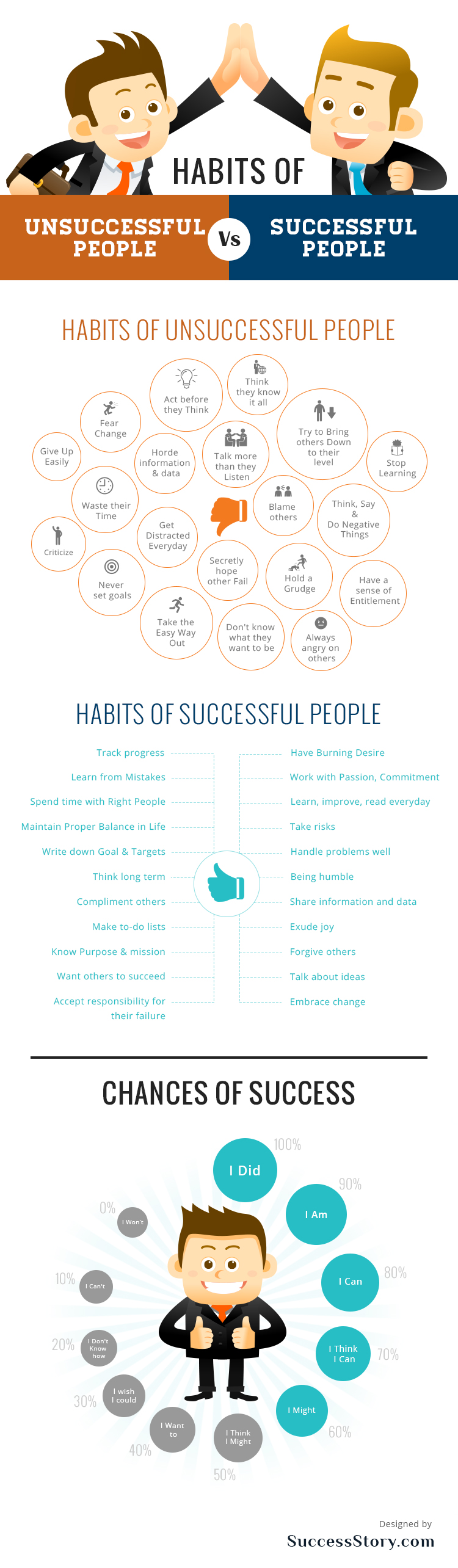 Inforgraphic - Habits Of Successful People