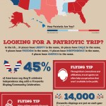 Independence Day Travel [INFOGRAPHIC]