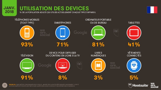 le-digital-en-france-chiffres-2018-7