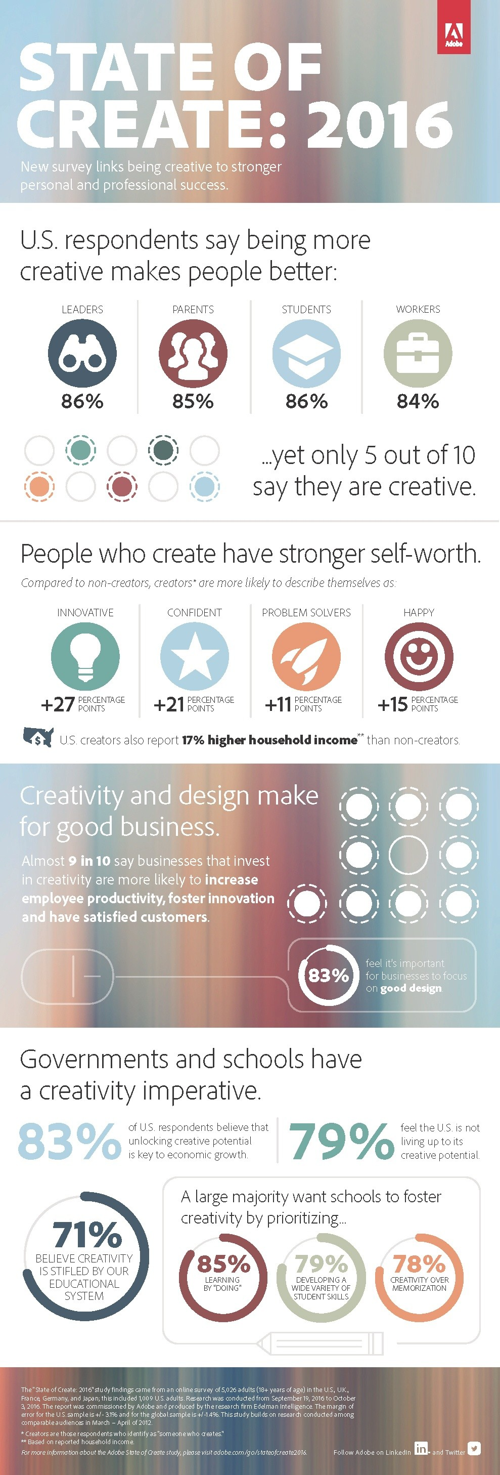 Adobe_State_of_Creativity_2016_Infograph
