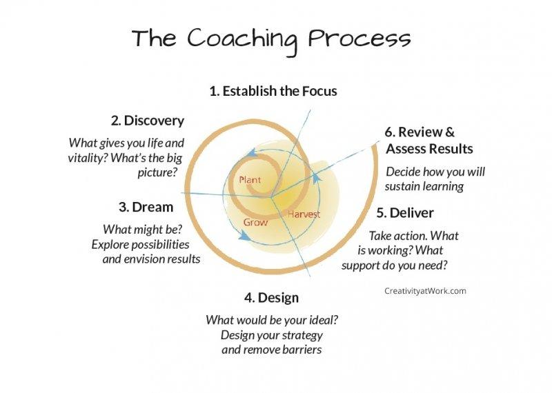 CAW Coaching model