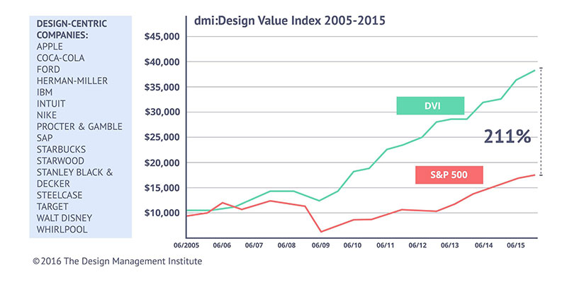 DMI Design Value Index