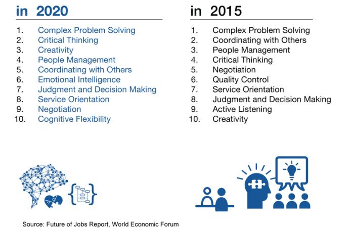 WEF Future of Work Skills 2020