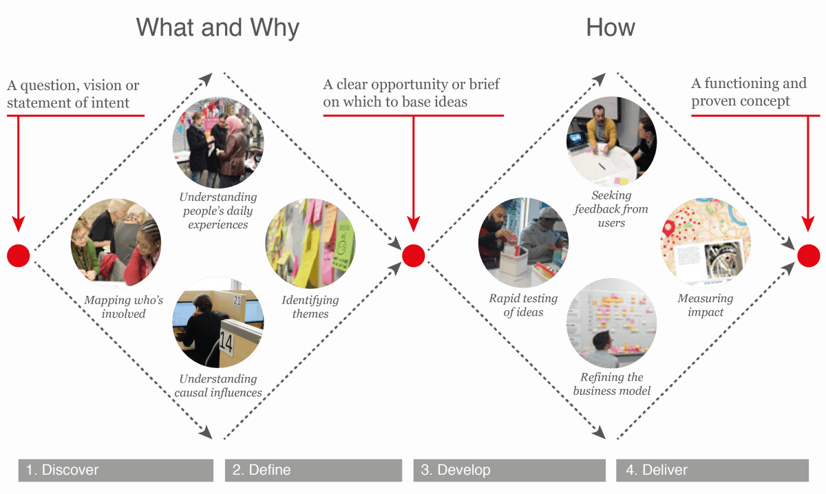 Design thinking as a strategy for innovation for Design strategy firms