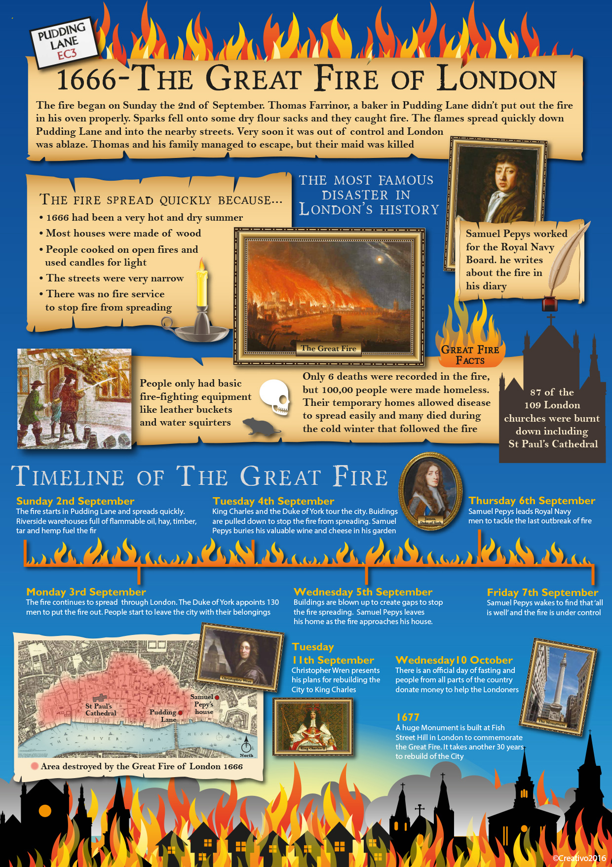 The Great Fire Of London Creativo