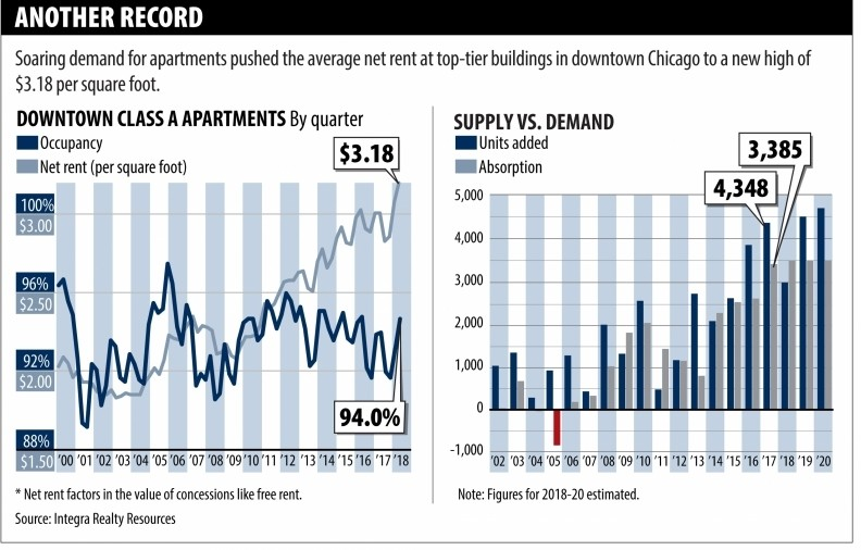 1tofw20180904_0 Downtown apartment rents hit new high as boom continues
