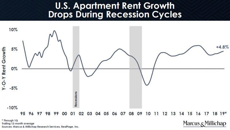 Recession Risk? Apartment Vacancy Rises Rent Rent Growth Drops Trim Some Assets