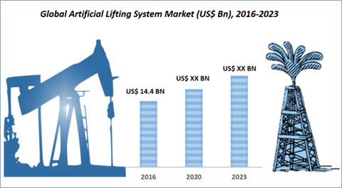 Artificial Lift System Market