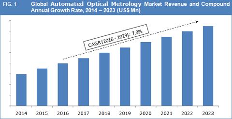 Automated Optical Metrology Market