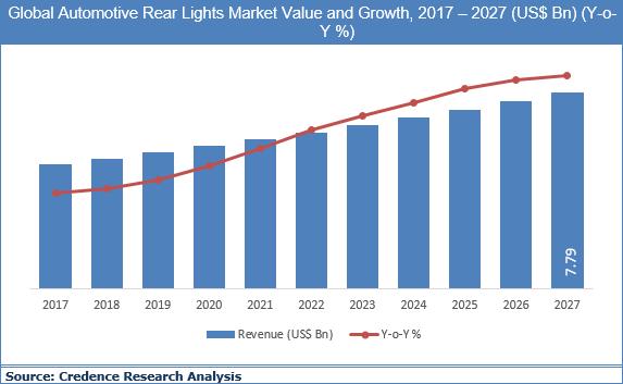 Automotive Rear Lights Market