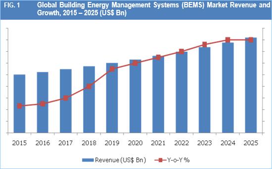 Energy Management Systems (EMS) Market