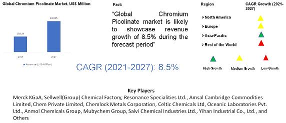 Chromium Picolinate Market