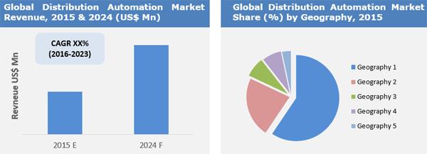 Distribution Automation Market
