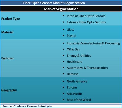 Fiber Optic Sensors Market