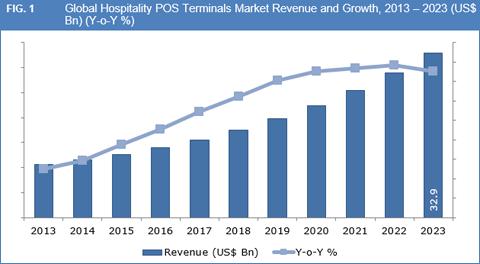 Healthcare POS Terminals Market