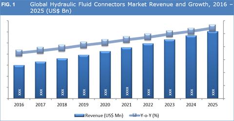 Hydraulic Fluid Connectors Market