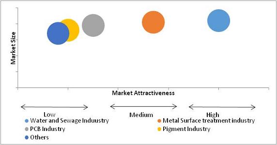 Iron Chloride Market