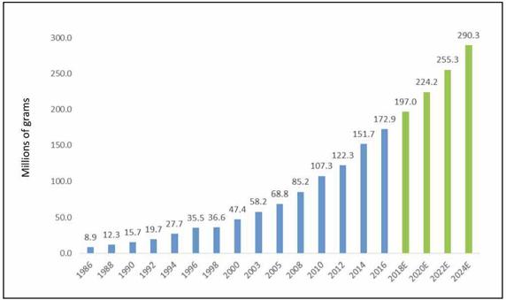 Global Subcutaneous Immunoglobulin (SCIg) Market
