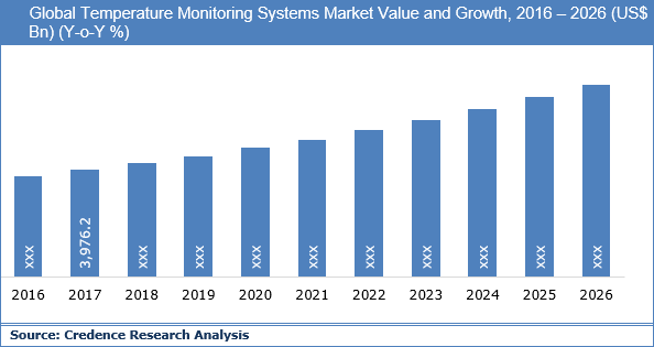 Temperature Monitoring Systems Market