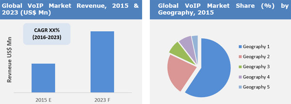 Voice Over Internet Protocol Market by 2023 Focuses on Top Companies