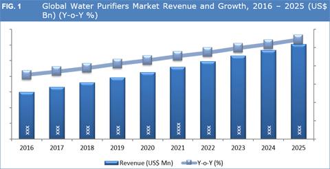 Water Purifier Market