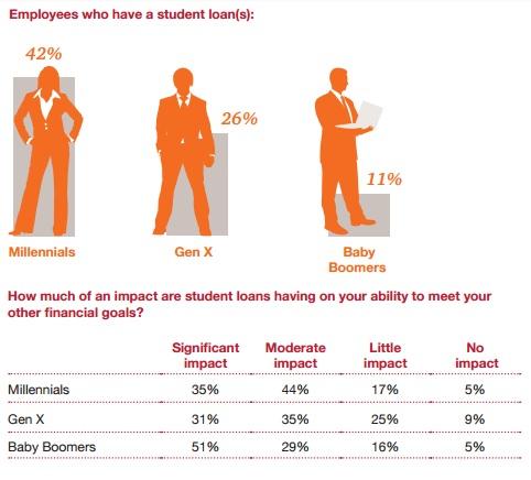 PwC_2016_student_loans_by_gen