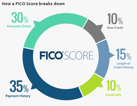 fico_score_breakdown