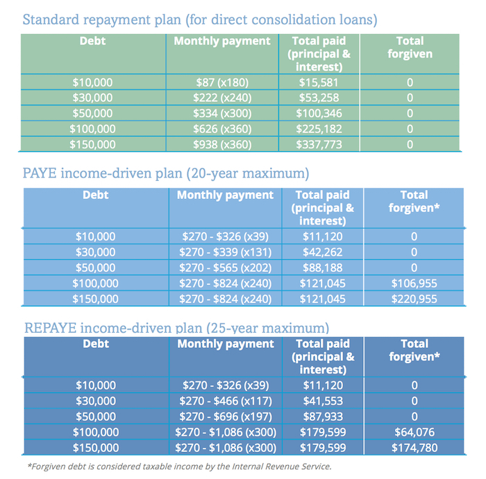 Income Driven Repayment Plans Ibr  Repaye Infographic  Credible