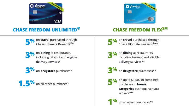 Chase Freedom Flex earning structure